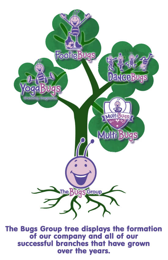 a tree illustration showing the different branches of yogabugs, footiebugs, multibugs and dancebugs all coming off the main trunk of the bugs group