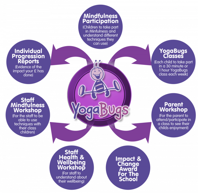 a diagram showing yogabugs and the many benefits/branches that the bugs group offer, from exercise to mindfulness etc