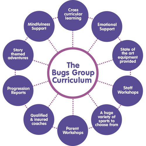 Bugs group curriculum diagram showing all the facets that make up the bugs group ethos