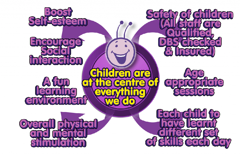 Bugs group diagram about our approach to childrens sports and activites